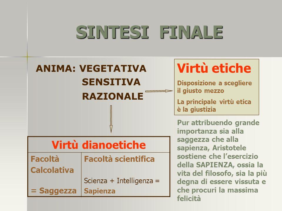SINTESI FINALE Virtù etiche Virtù dianoetiche ANIMA: VEGETATIVA
