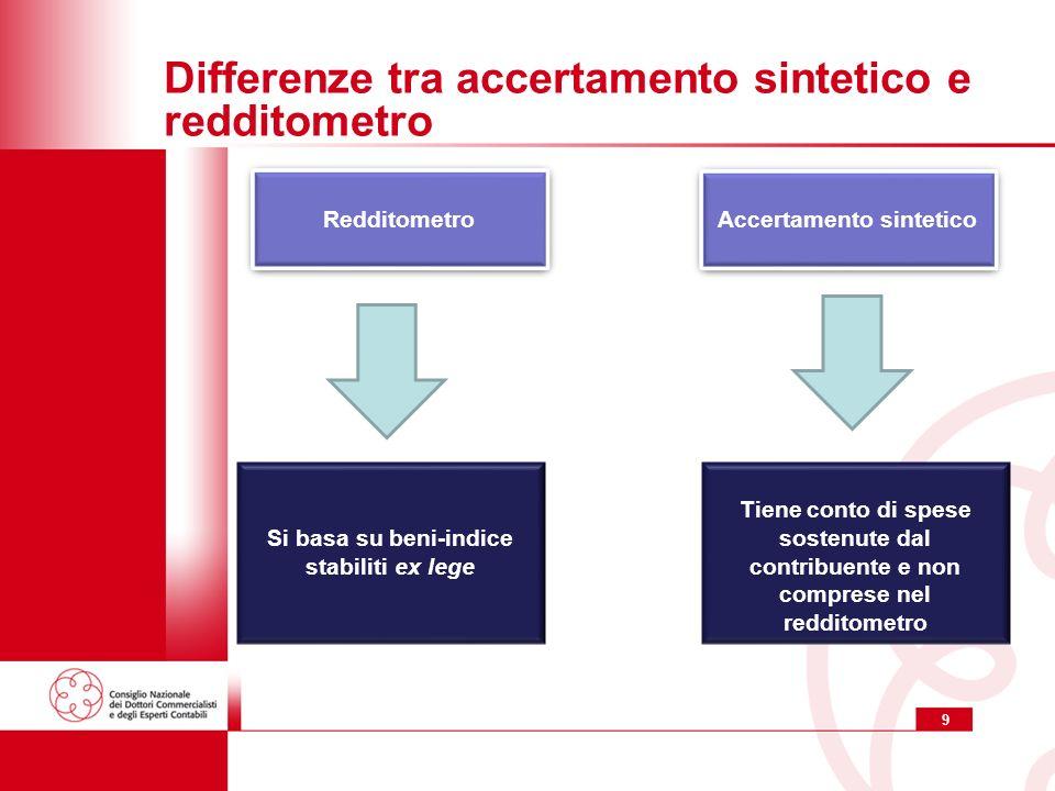 Accertamento sintetico Si basa su beni-indice stabiliti ex lege