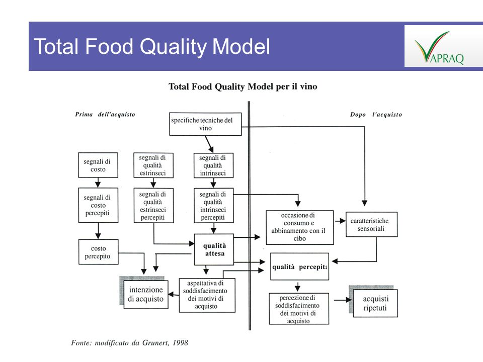 Total Food Quality Model