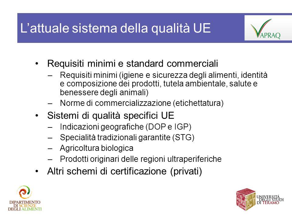 L'attuale sistema della qualità UE