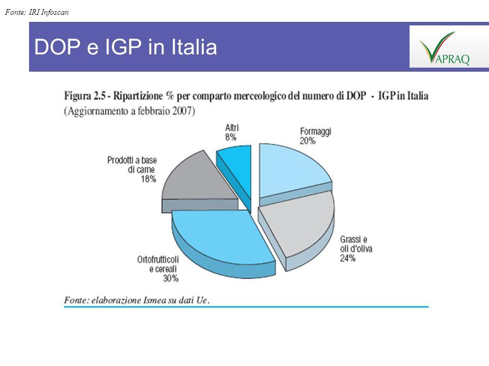 Fonte: IRI Infoscan DOP e IGP in Italia