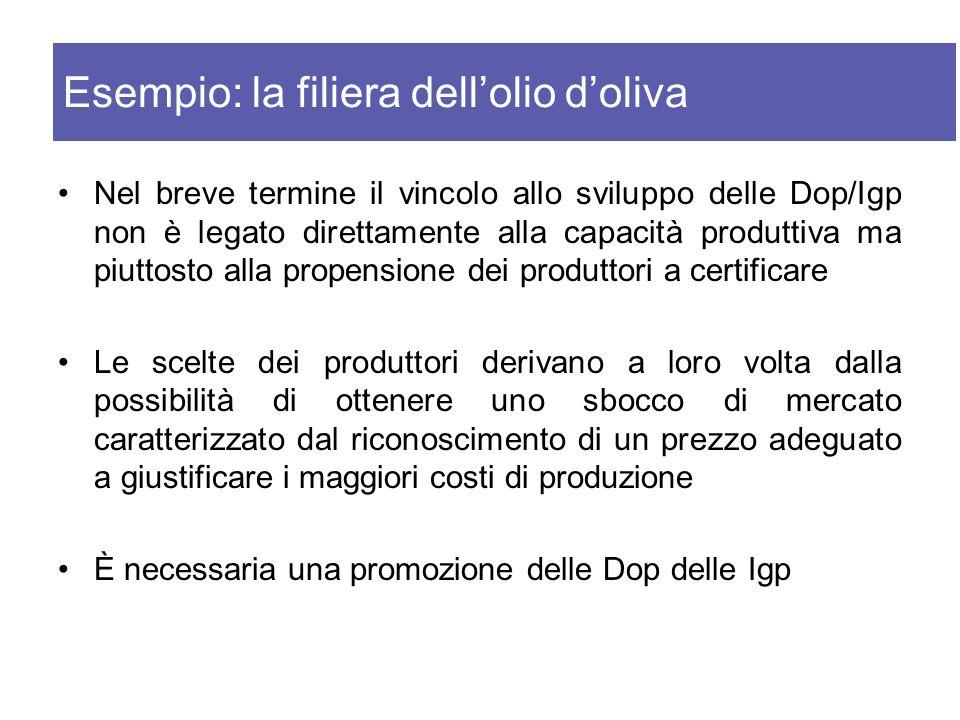 Esempio: la filiera dell'olio d'oliva