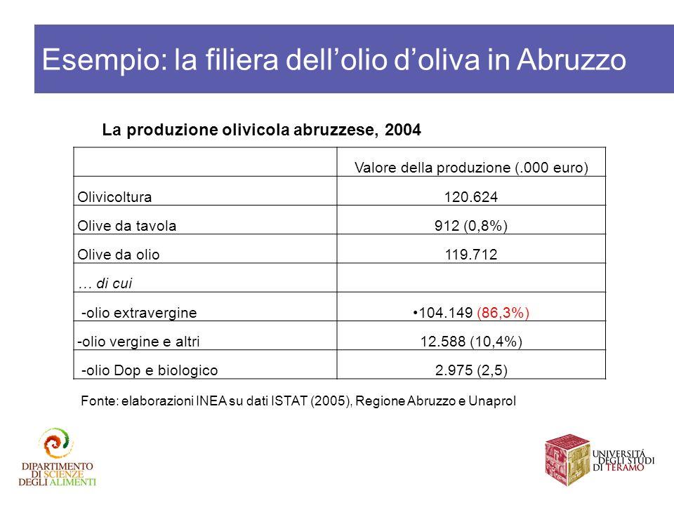 Valore della produzione (.000 euro)
