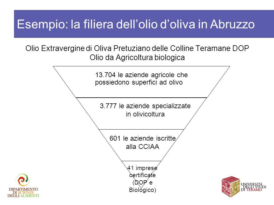 Esempio: la filiera dell'olio d'oliva in Abruzzo