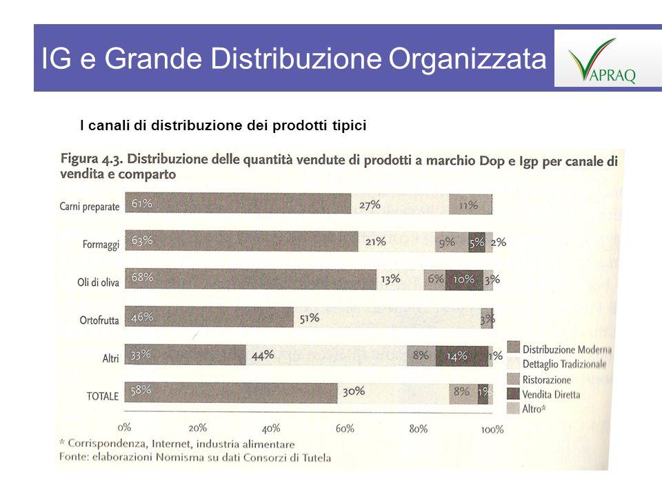 IG e Grande Distribuzione Organizzata
