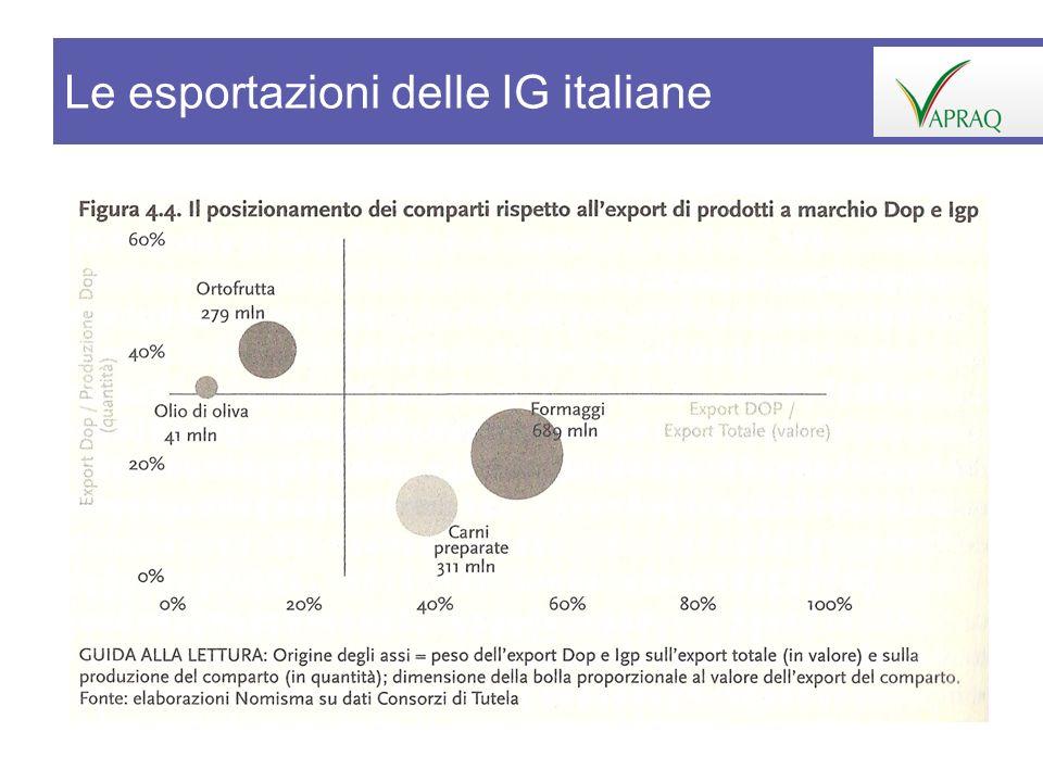 Le esportazioni delle IG italiane