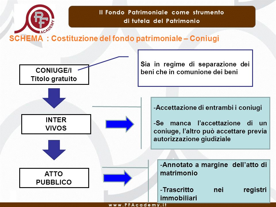 SCHEMA : Costituzione del fondo patrimoniale – Coniugi