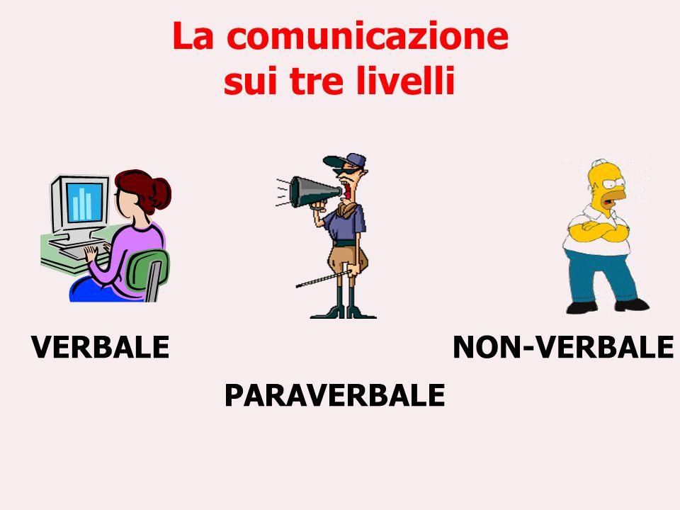 La comunicazione sui tre livelli