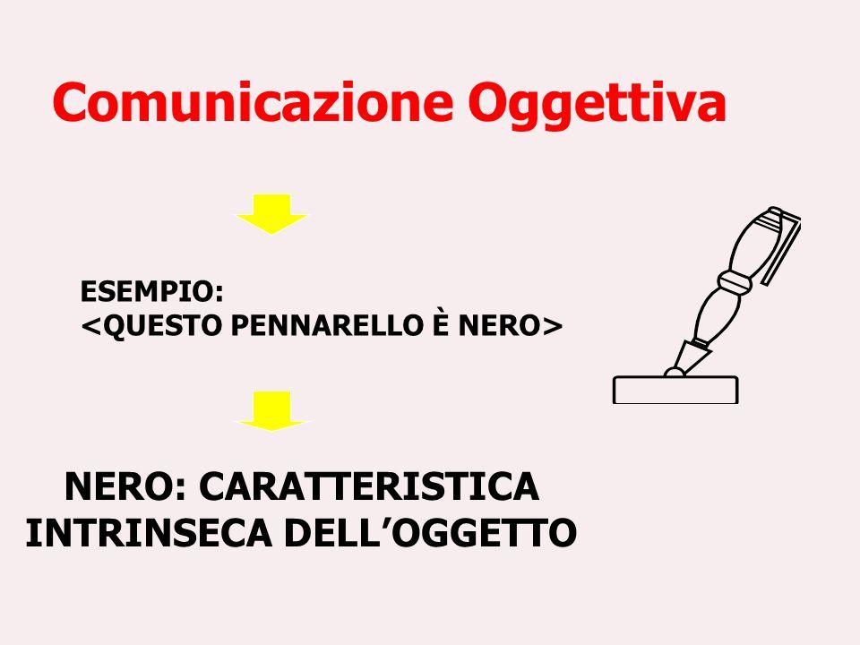 Comunicazione Oggettiva