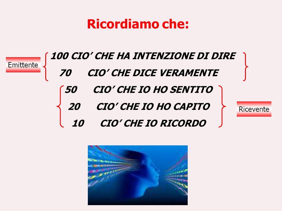 100 CIO' CHE HA INTENZIONE DI DIRE 70 CIO' CHE DICE VERAMENTE