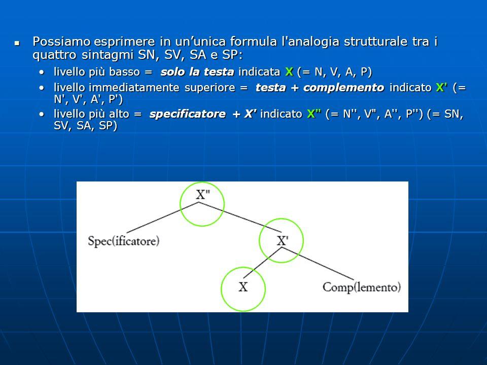 Possiamo esprimere in un'unica formula l analogia strutturale tra i quattro sintagmi SN, SV, SA e SP: