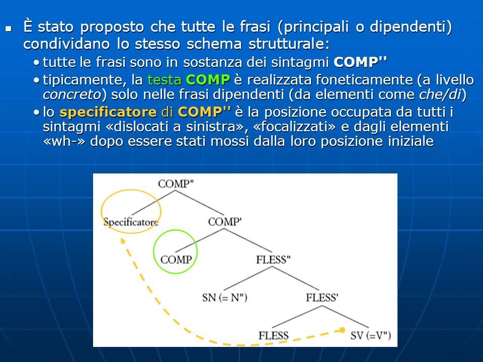 È stato proposto che tutte le frasi (principali o dipendenti) condividano lo stesso schema strutturale:
