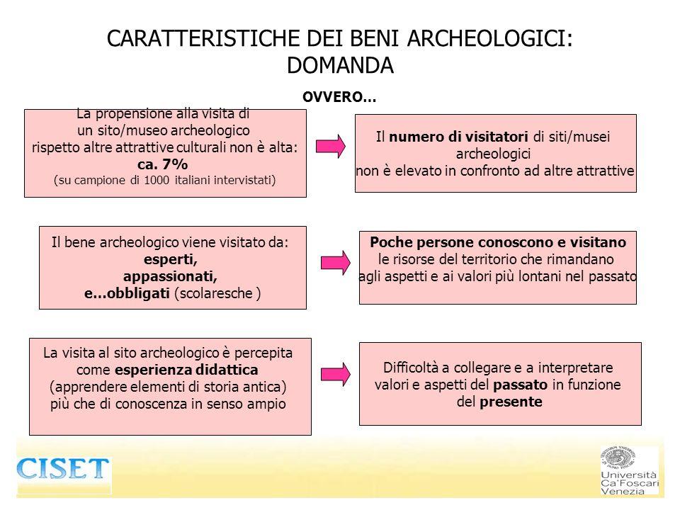CARATTERISTICHE DEI BENI ARCHEOLOGICI: DOMANDA