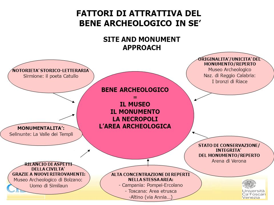 FATTORI DI ATTRATTIVA DEL BENE ARCHEOLOGICO IN SE'