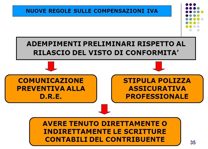 ADEMPIMENTI PRELIMINARI RISPETTO AL RILASCIO DEL VISTO DI CONFORMITA'