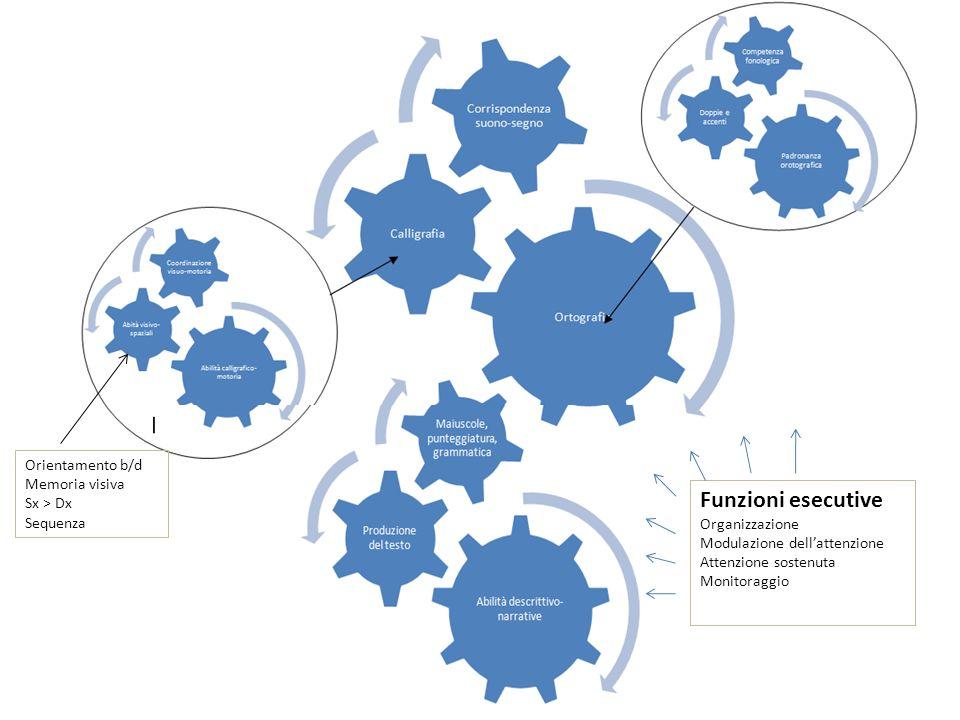 Funzioni esecutive Orientamento b/d Memoria visiva Sx > Dx Sequenza
