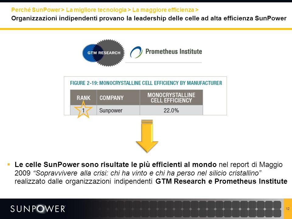 Perché SunPower > La migliore tecnologia > La maggiore efficienza >