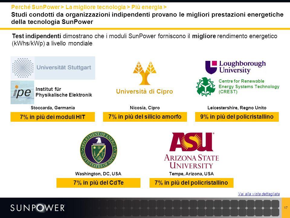 Perché SunPower > La migliore tecnologia > Più energia > Studi condotti da organizzazioni indipendenti provano le migliori prestazioni energetiche della tecnologia SunPower