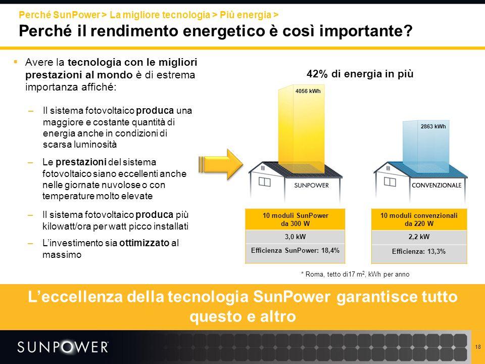 L'eccellenza della tecnologia SunPower garantisce tutto questo e altro