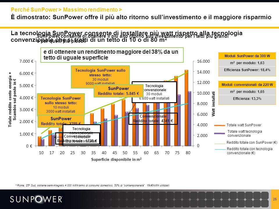 Perché SunPower > Massimo rendimento >