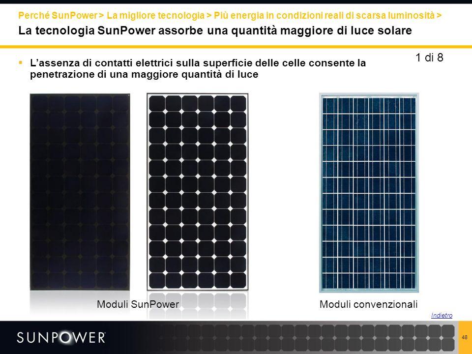 Perché SunPower > La migliore tecnologia > Più energia in condizioni reali di scarsa luminosità > La tecnologia SunPower assorbe una quantità maggiore di luce solare