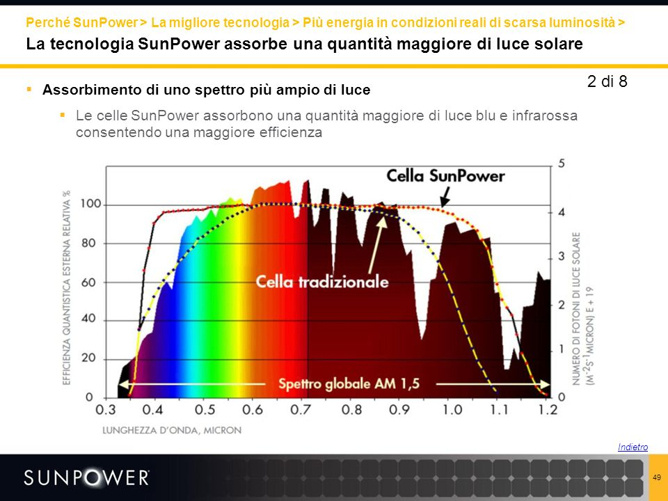 2 di 8 Assorbimento di uno spettro più ampio di luce