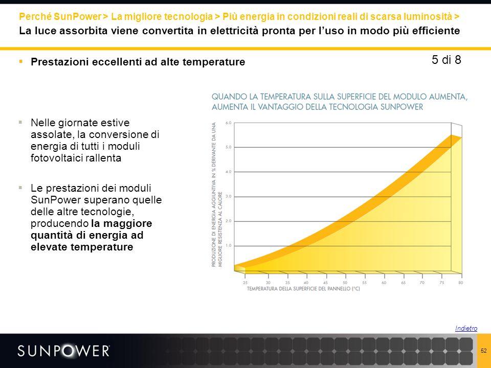 Perché SunPower > La migliore tecnologia > Più energia in condizioni reali di scarsa luminosità >
