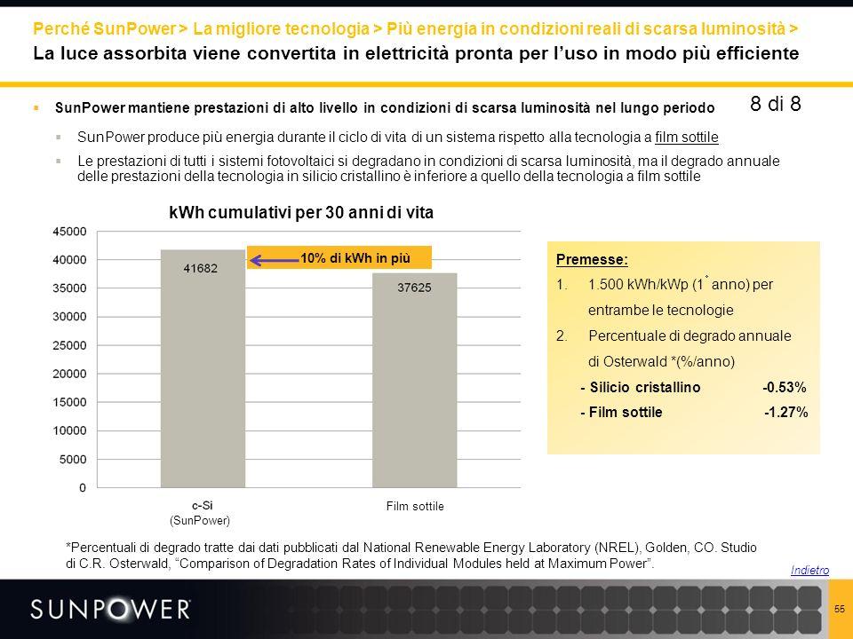 kWh cumulativi per 30 anni di vita