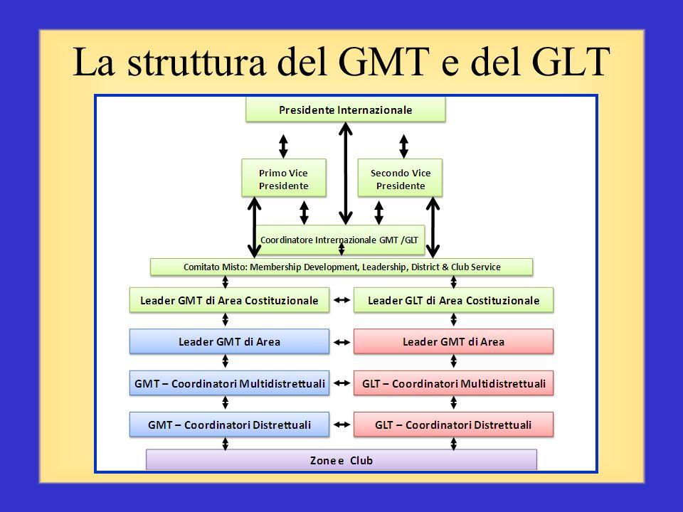 La struttura del GMT e del GLT