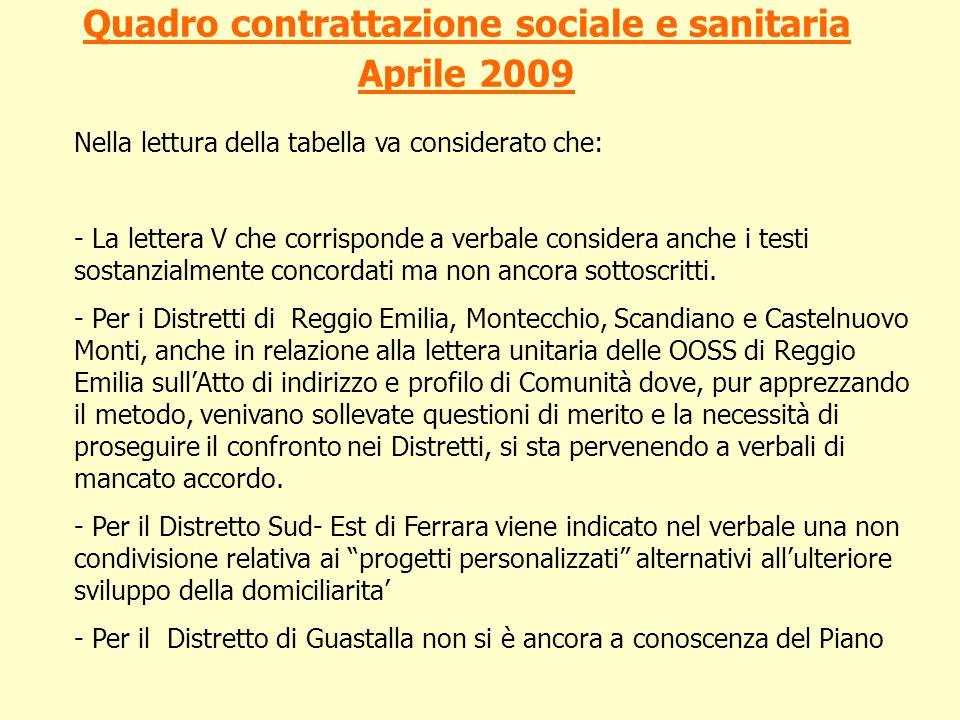 Quadro contrattazione sociale e sanitaria Aprile 2009