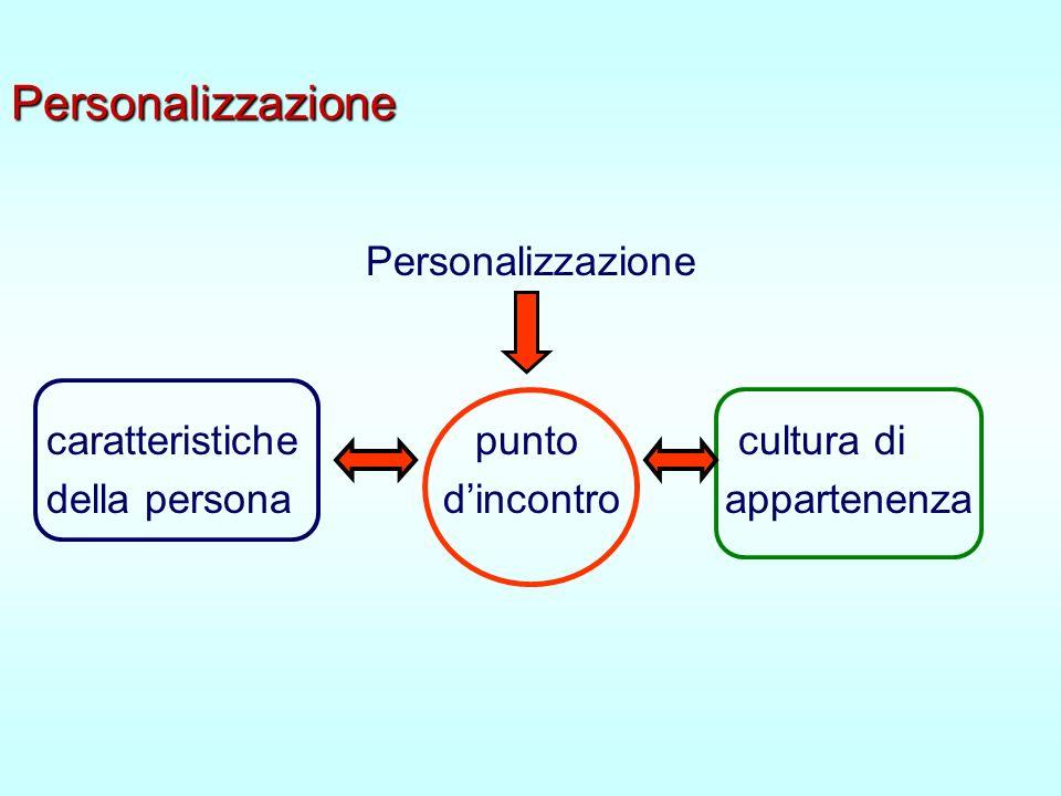 Personalizzazione Personalizzazione caratteristiche punto cultura di