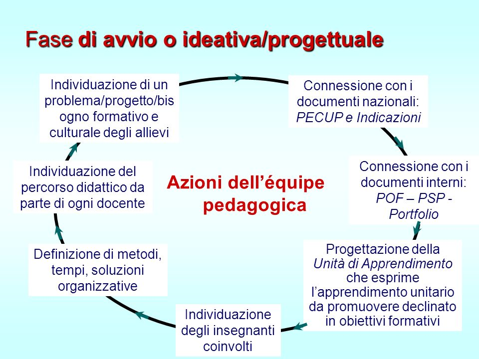 Azioni dell'équipe pedagogica