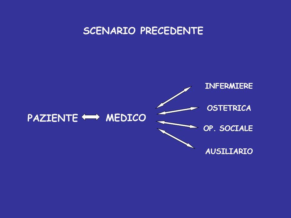 SCENARIO PRECEDENTE PAZIENTE MEDICO
