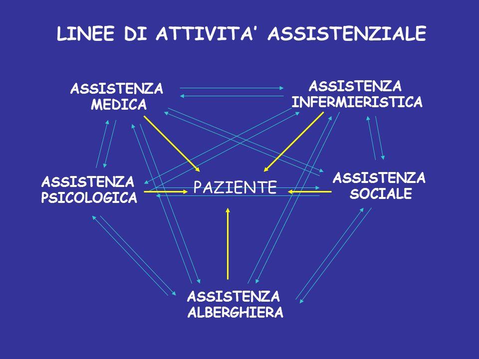 LINEE DI ATTIVITA' ASSISTENZIALE
