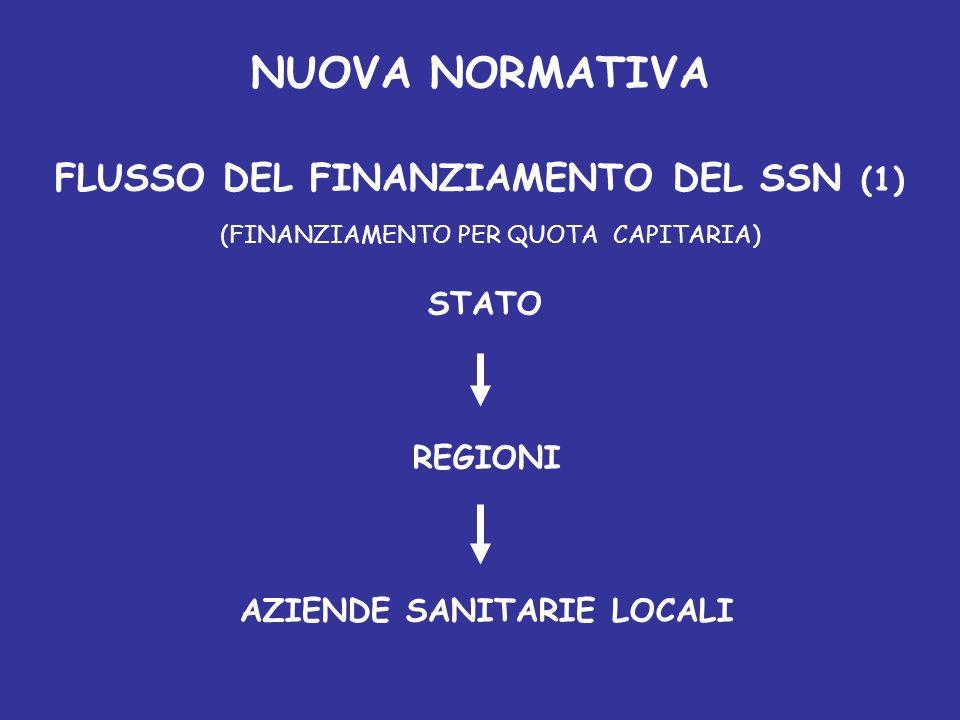 FLUSSO DEL FINANZIAMENTO DEL SSN (1) AZIENDE SANITARIE LOCALI