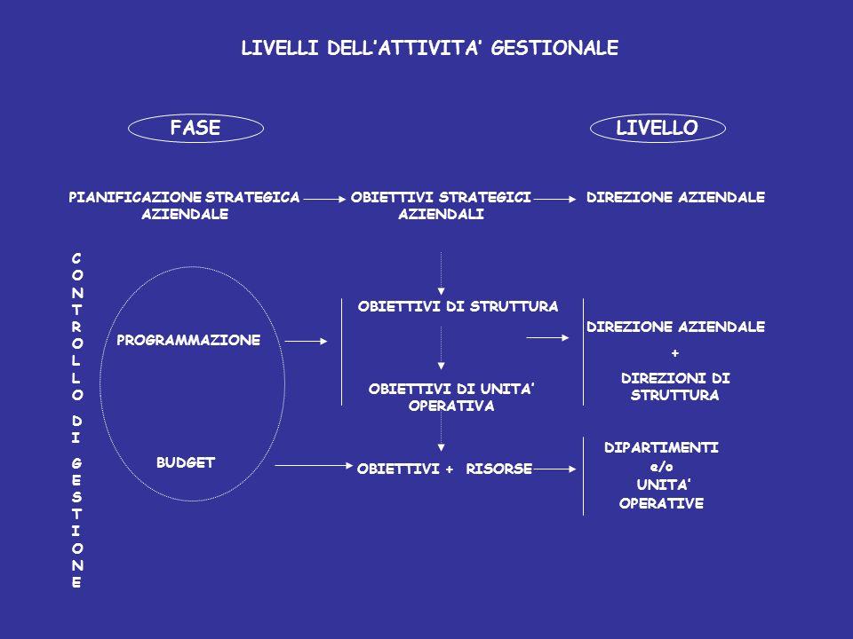 LIVELLI DELL'ATTIVITA' GESTIONALE FASE LIVELLO
