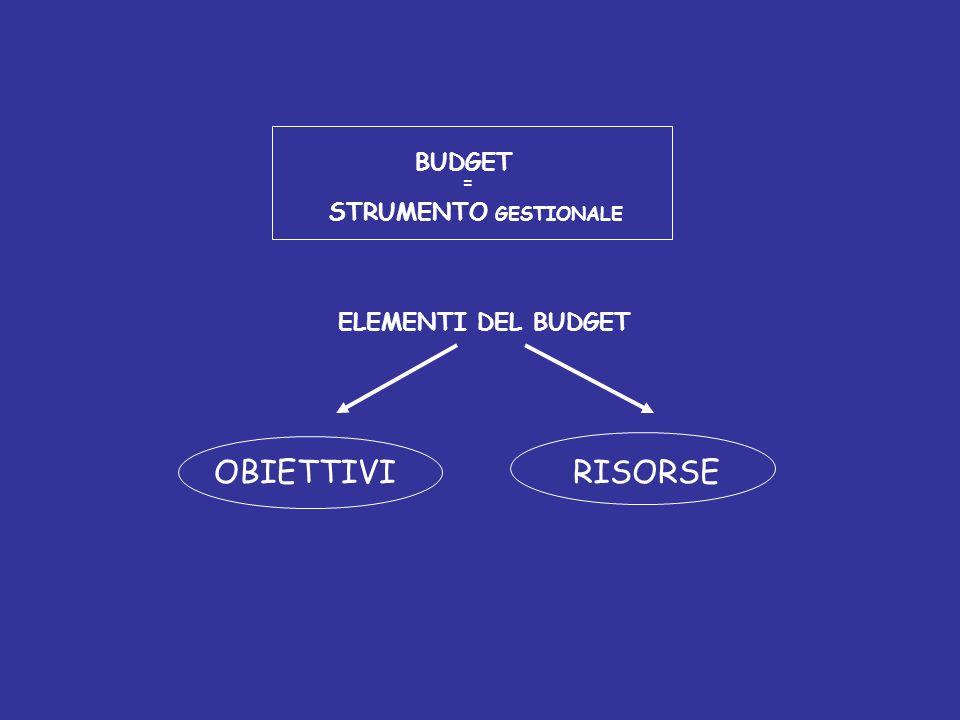 BUDGET = STRUMENTO GESTIONALE ELEMENTI DEL BUDGET OBIETTIVI RISORSE