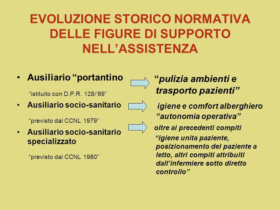 EVOLUZIONE STORICO NORMATIVA DELLE FIGURE DI SUPPORTO NELL'ASSISTENZA