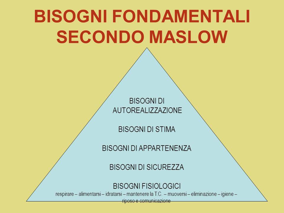 BISOGNI FONDAMENTALI SECONDO MASLOW