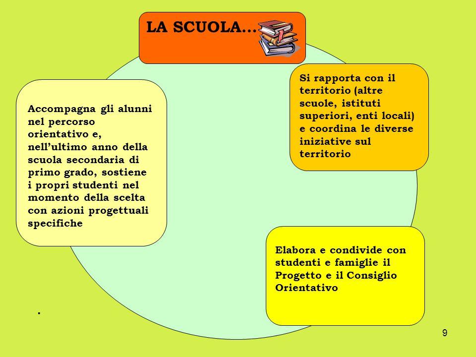 LA SCUOLA… Si rapporta con il territorio (altre scuole, istituti superiori, enti locali) e coordina le diverse iniziative sul territorio.