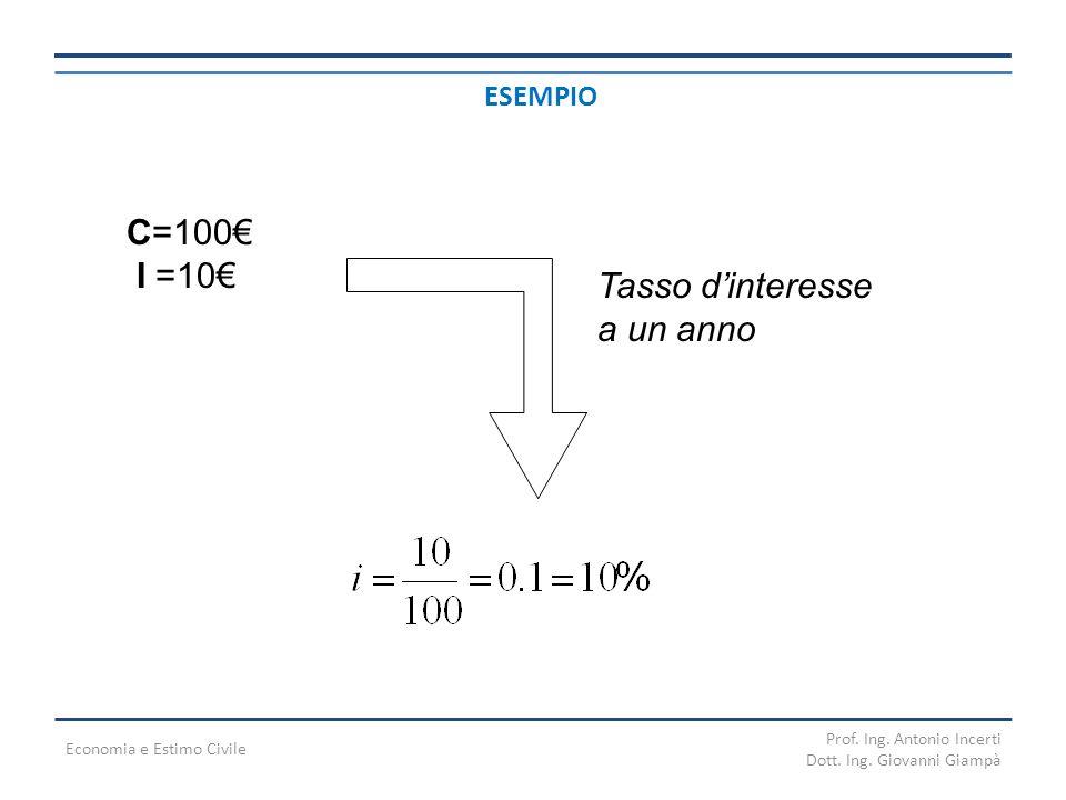 C=100€ I =10€ Tasso d'interesse a un anno ESEMPIO