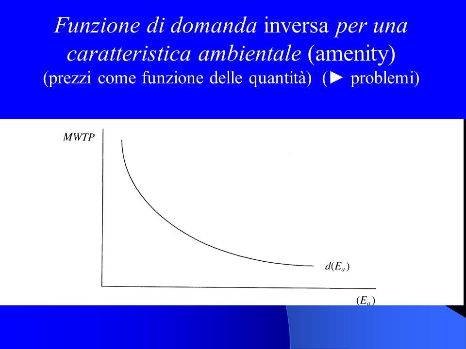 (prezzi come funzione delle quantità) (► problemi)