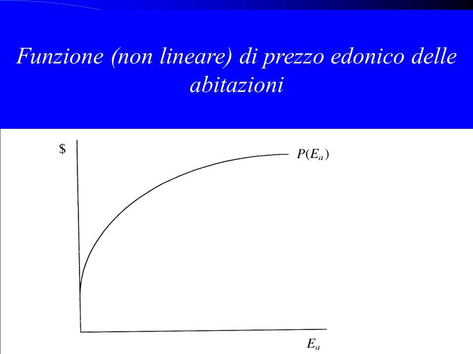 Funzione (non lineare) di prezzo edonico delle abitazioni
