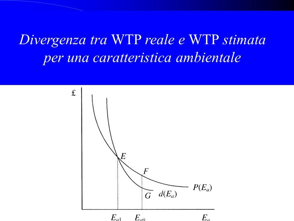 Divergenza tra WTP reale e WTP stimata