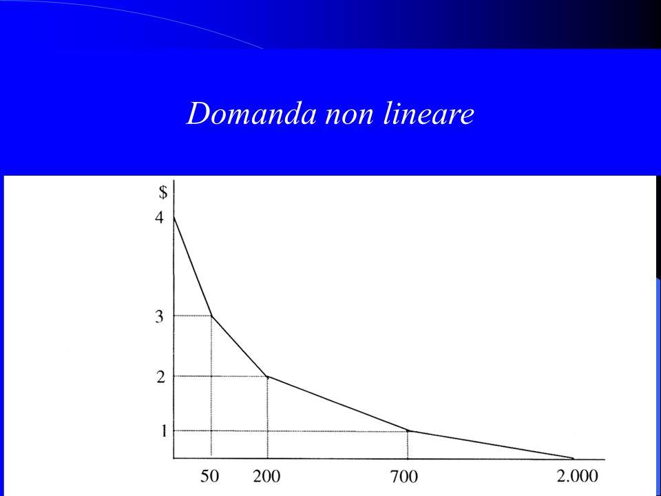 Domanda non lineare
