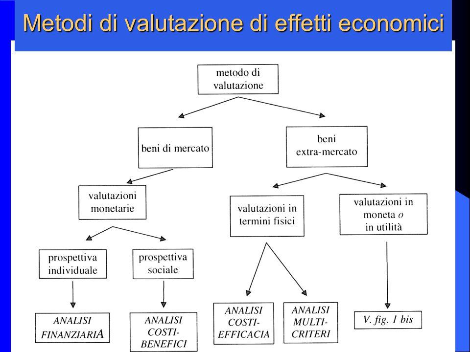 Metodi di valutazione di effetti economici