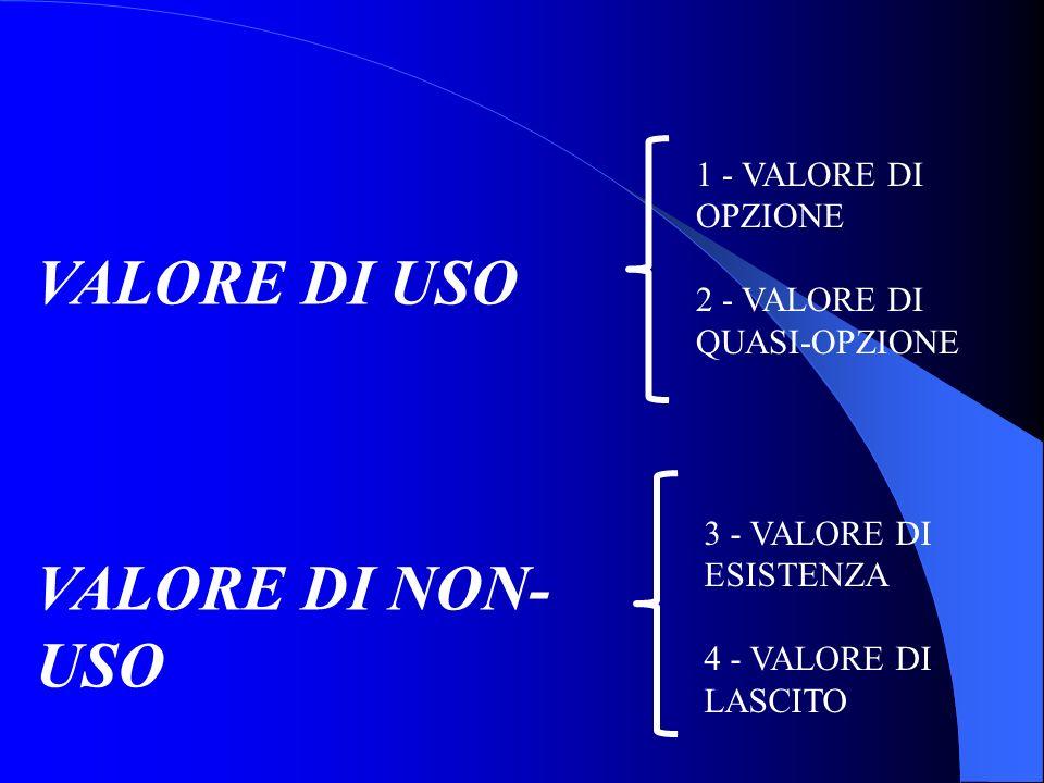 VALORE DI USO VALORE DI NON-USO 1 - VALORE DI OPZIONE