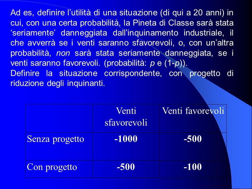 Venti sfavorevoli Venti favorevoli Senza progetto -1000 -500