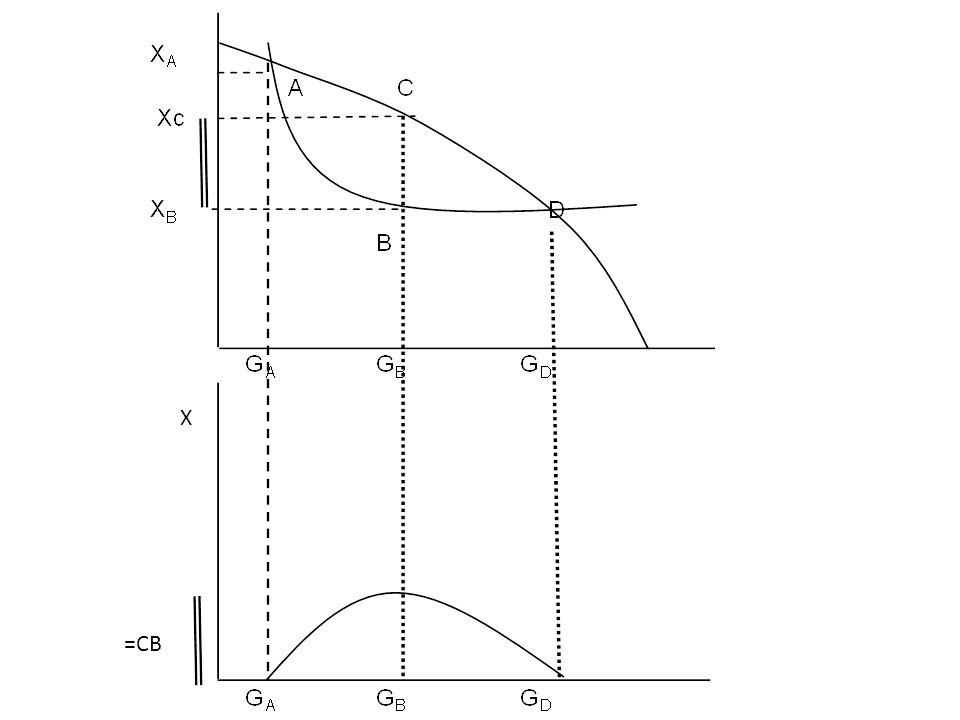 X =CB
