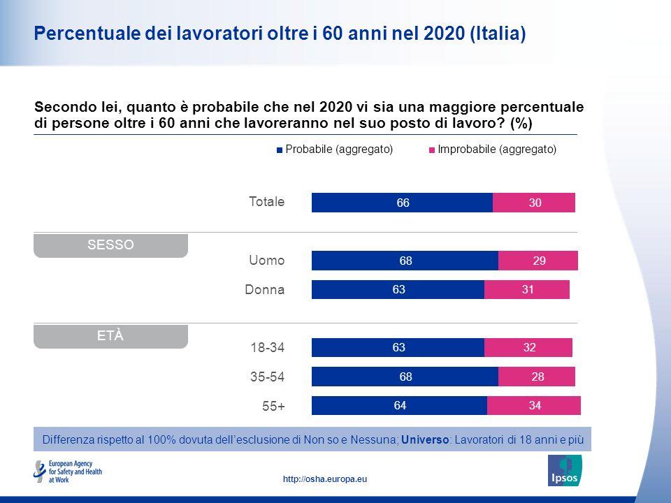 Percentuale dei lavoratori oltre i 60 anni nel 2020 (Italia)